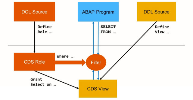 Authorization Check in ABAP CDS View | SAP FREE Tutorials
